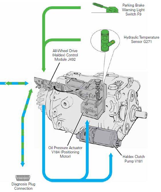 Haldex Service Training Self Study Program Audi Tt