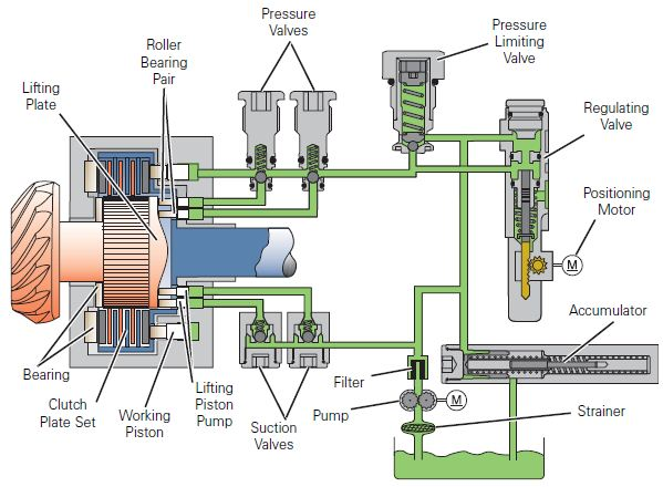 Diagram of the Oil Pressure System