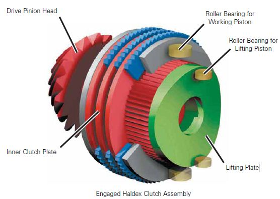 Engaged Haldex Clutch Assembly-2