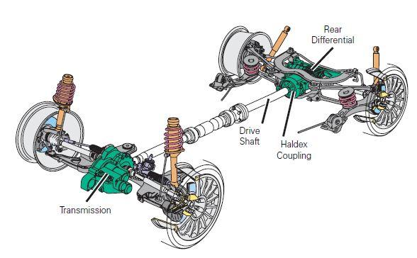 haldex service training self study program audi tt mk1 8n tuning rh auditttuning org Driveline Audi S4 V8 Audi Transmission