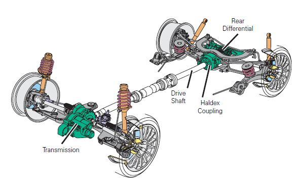 Haldex-Audi-VW-overview