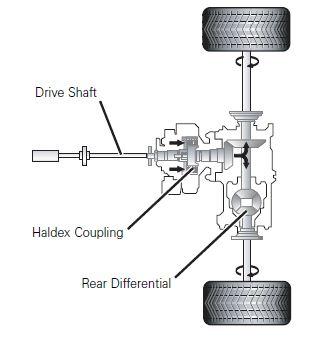 Haldex Service Training – Self Study Program | Audi TT Mk1 ... on