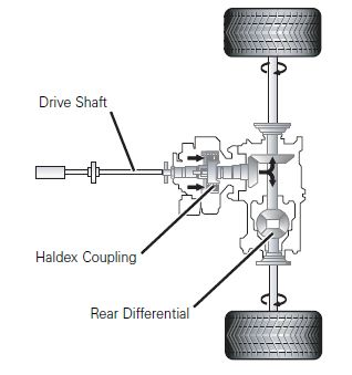 Haldex-Audi-VW