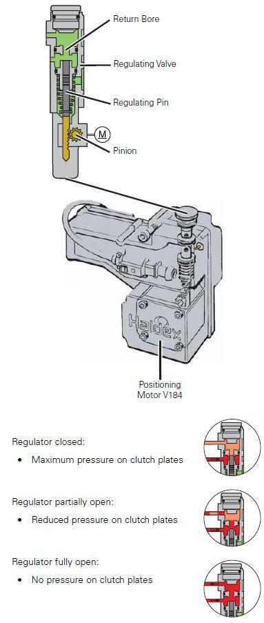 Oil Pressure Actuator V184