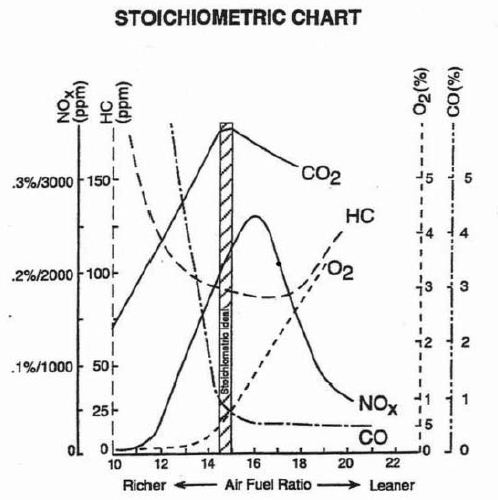 stoichiometric-chart-Lambda-Adaptation-audi-tt-8n-mk1