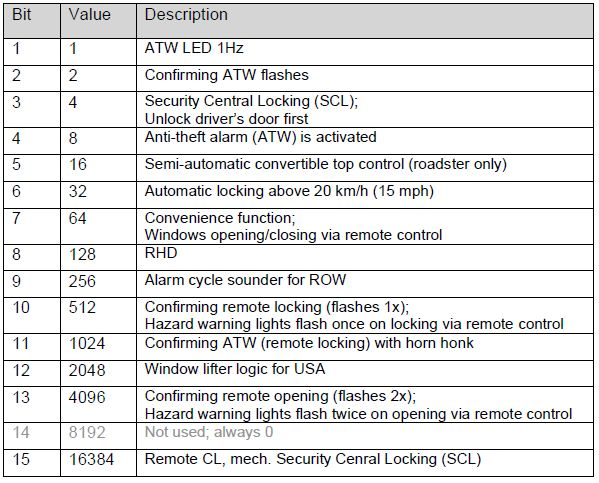Audi-TT-8N-MK1-Central-Locking-Encoding-Values