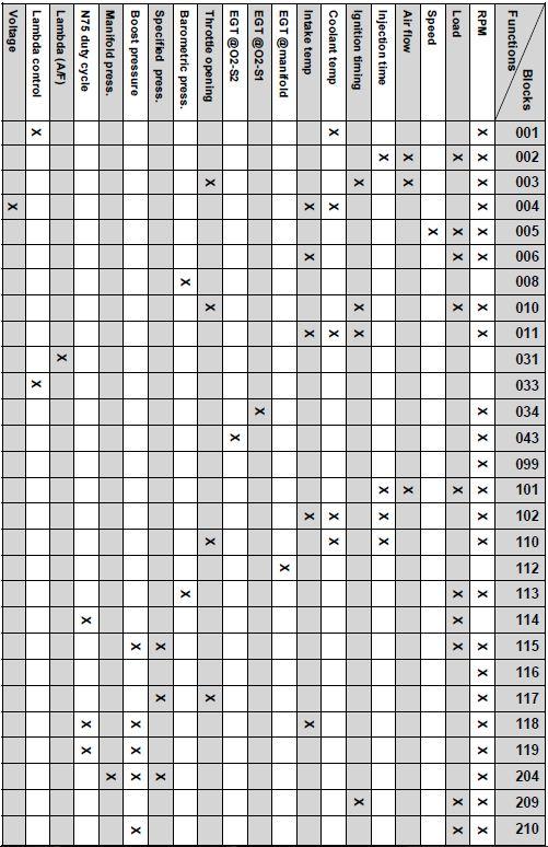 Audi-TT-8N-MK1-Engine-ECU-Measuring-Blocks-Quick-Reference